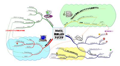 Mac_lanimindmap_2