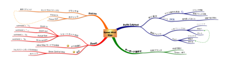 Speed_mind_map